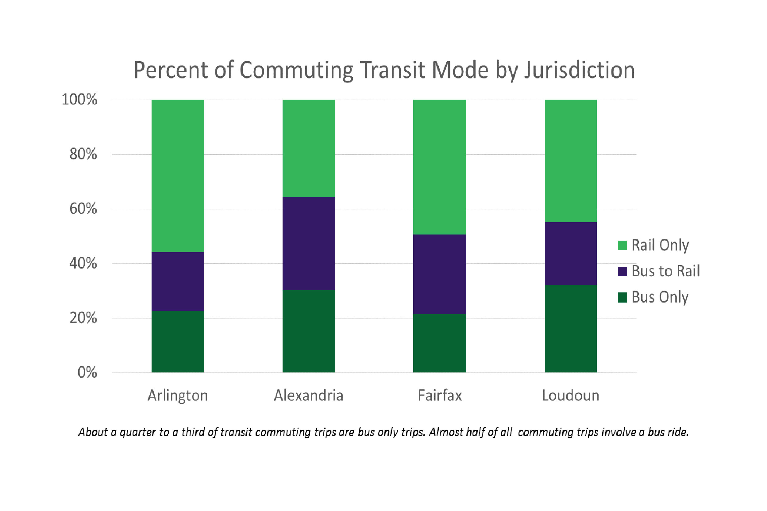 Commuters' Favored Mode Of Transit Differs By Jurisdiction